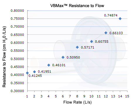 VBMax PFT Filter's Resistance to Flow